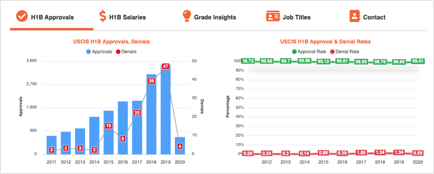 H1B Grader Blog - H1B Data - Graphs