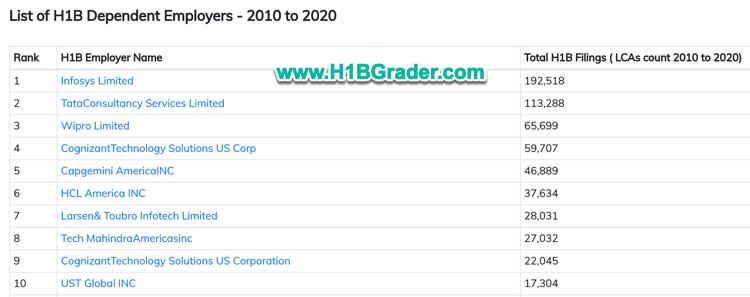 H1B Dependent Employers List