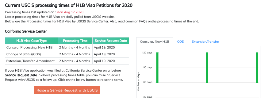 USCIS Processing time in one page