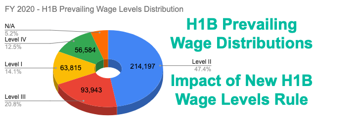 H1B Wage Levels Rule Impact of H1B Jobs FY 2020