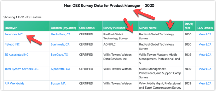 Non OES Wage Survey for Job Title - Product Manger