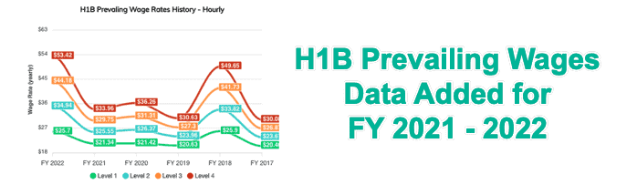 H1B Prevailing Wages Data for FY 2022